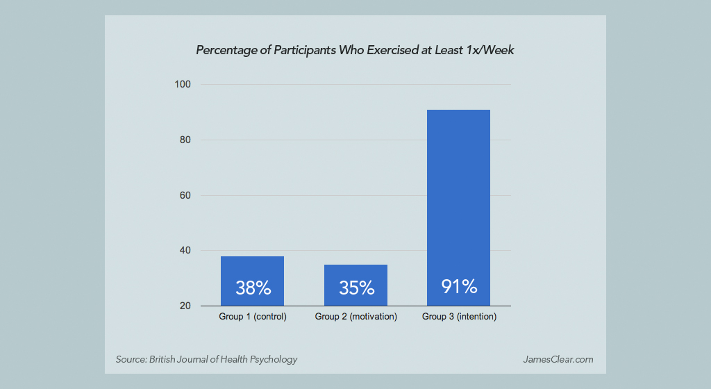 Bar graph showing the power of writing implementation intentions.